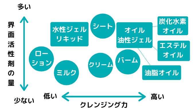 クレンジングの種類別の界面活性剤の量とクレンジング力の図