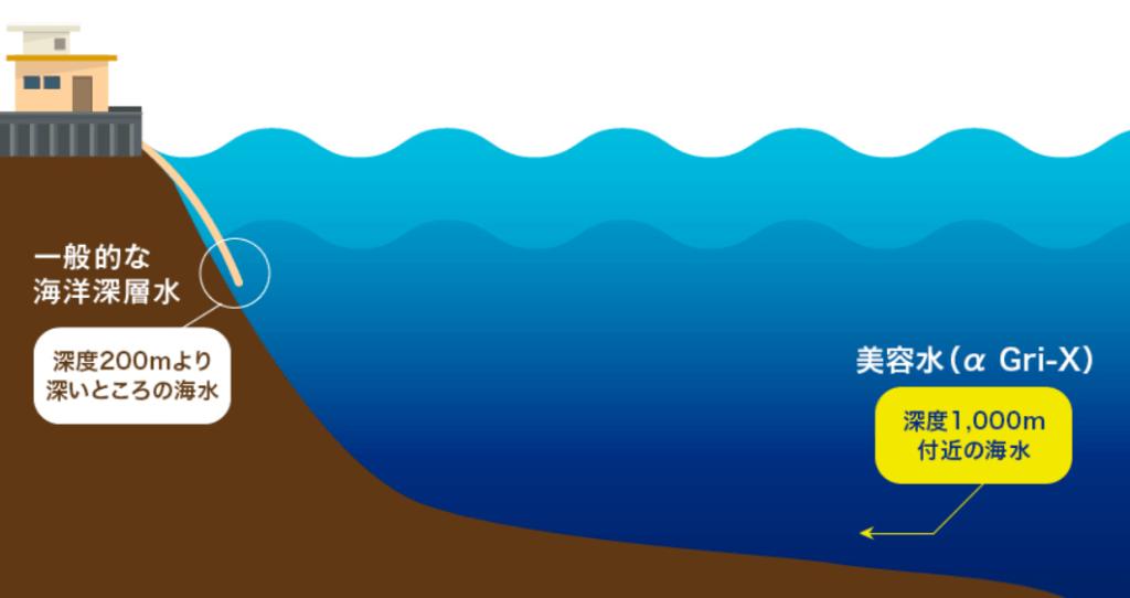 ドクターリセラの海洋深層水アルファグリックス