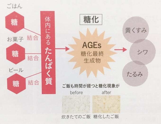 アヤナス美容液エッセンスコンセントレートは糖化を防ぐ美容液