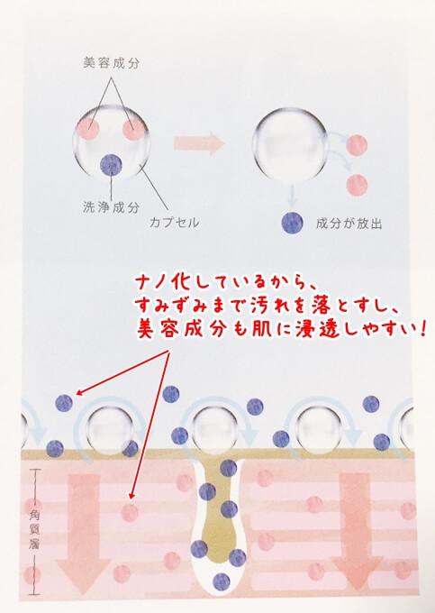 アニュ(anu)クレンジングオイルのナノ化された洗浄成分と美容成分について