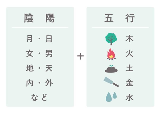 漢方の陰陽説と五行説