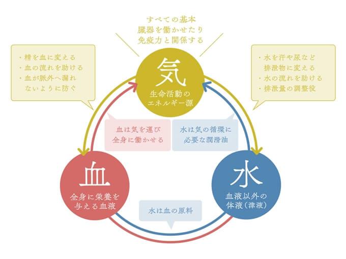 漢方の「気・水・血」の図解